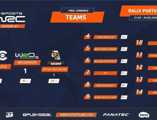 WRC Championship – Scuderia Brescia eSports presente