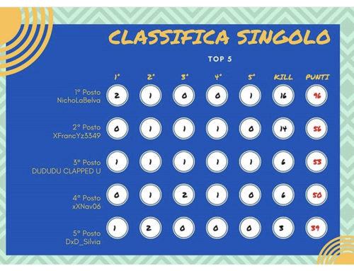 BE4PLAYEHZ – Torneo Fortnite – Classifica Finale!